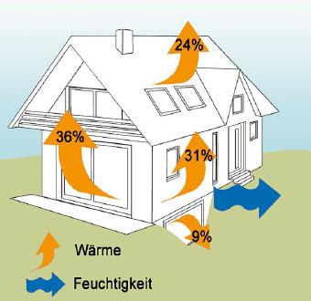 改善房屋保温性能,节省能源消耗